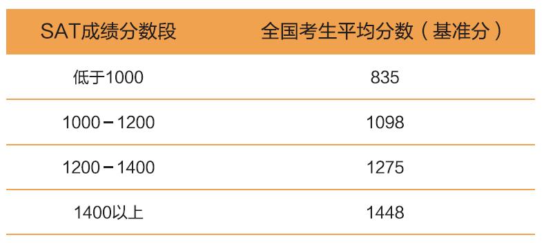 2015 SAT 年度报告71.png