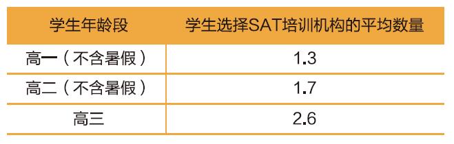 2015 SAT 年度报告76.png